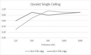 Ljudabsorption Single Ceiling