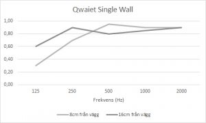 ljudabsorption qwaiet single wall