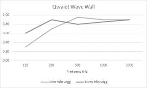 Ljudabsorption Qwaiet Wave Wall