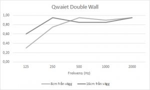 ljudabsorption Qwaiet Double wall